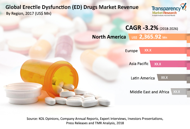 global ED drug market revenue
