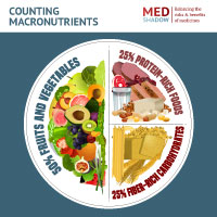 portion suggestions for counting macronutrients